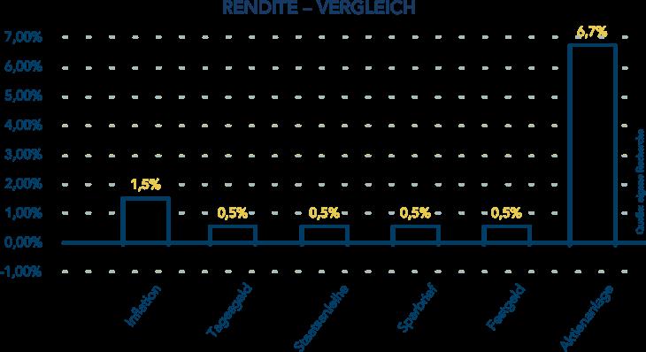 Vergleich Zinsniveau Altersvorsorge